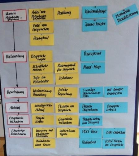 Moderationskarten nach Methoden und Lerninhalten sortiert.
