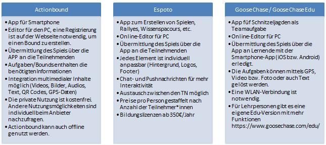 Die Tabelle zeigt Beschreibungen dreier Apps für die Schnitzeljagdgestaltung.