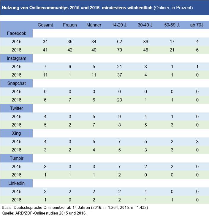 Tabelle:  Nutzung von Onlinecommunitys 2015 und 2016 – mindestens wöchentlich
