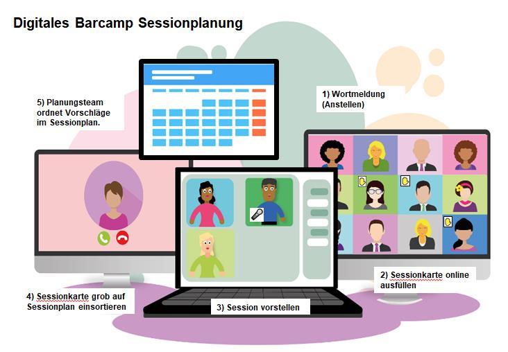Der Ablauf einer Sessionplanung bei einem Online-Barcamp ist hier grafisch abgebildet.