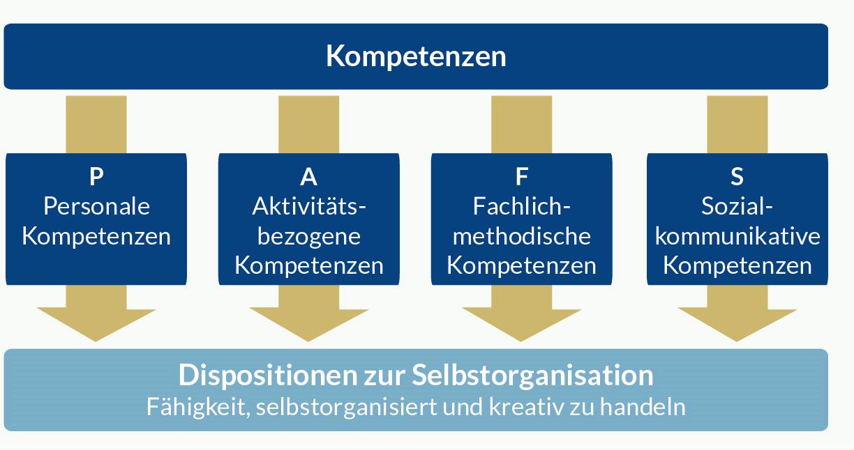 Gruppen von Kompetenzen