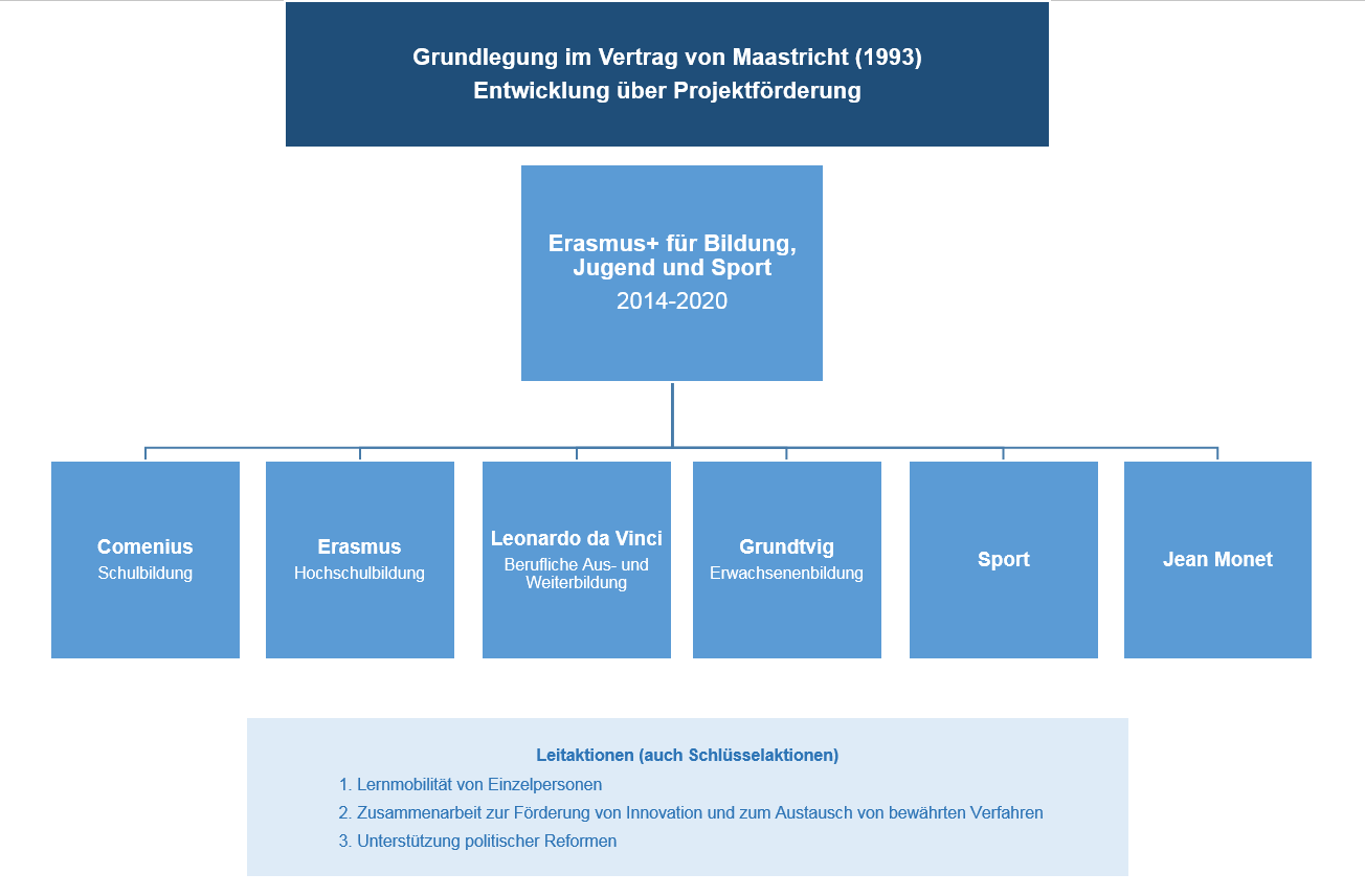 Das Bild gibt einen Überblick über die Förderprogramm der Europäischen Union.