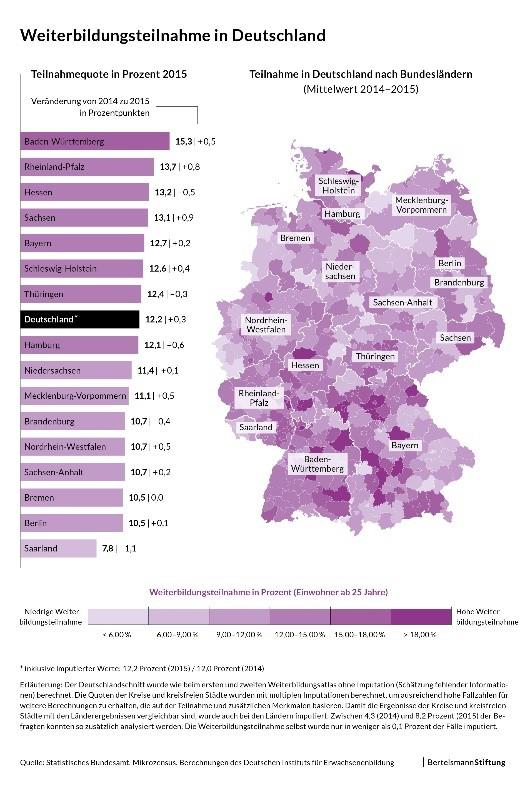 Weiterbildungsbeteiligung in Deutschland
