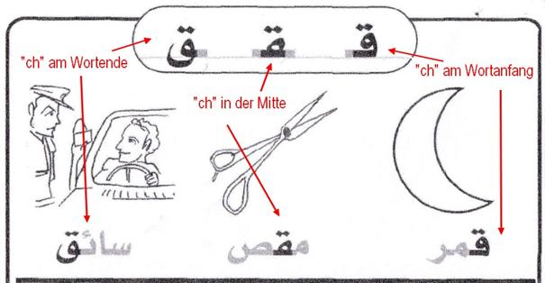 Unterschiedliche Buchstaben, je nach der Stellung im Wort. (Scan aus Abdel Aziz, o. J.