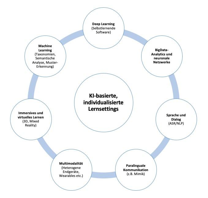 Kreise mit Beschriftung zu KI-basierten individualisierten Lernsettings