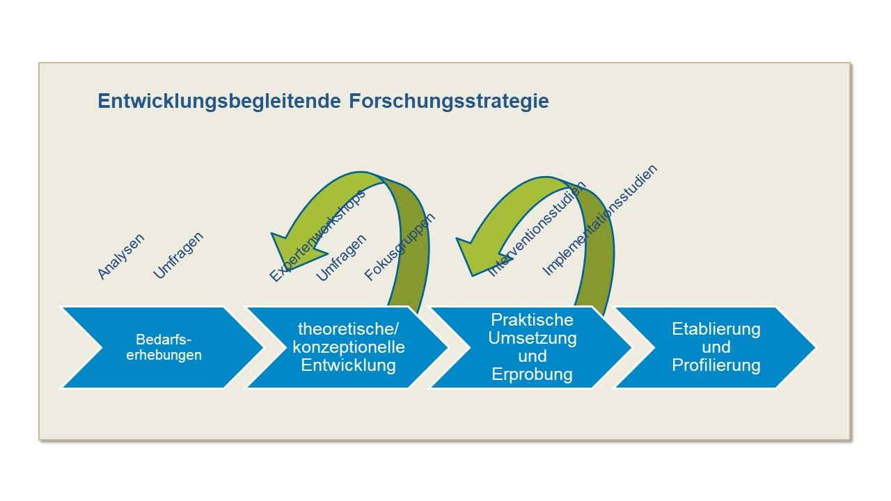 Forschungsdesign EULE Lernbereich