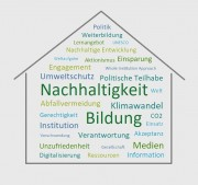 Das Bild zeigt ein Wordle-Haus mit Begriffen rund um das Thema Nachhaltigkeit.