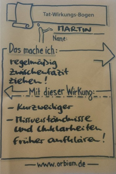 """Tat-Wirkungsbogen mit Überschriften: """"Das mache ich"""" und """"Mit dieser Wirkung"""""""