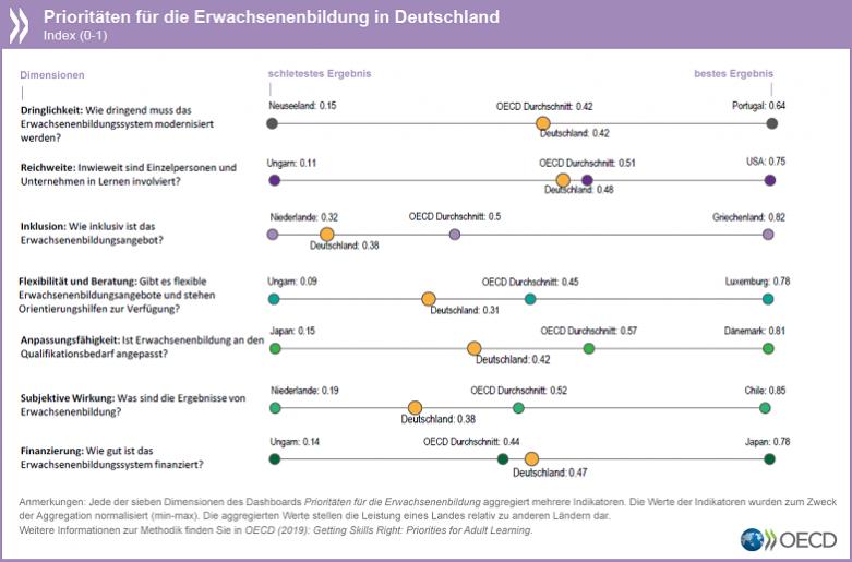 Grafische Darstellung der Prioritäten für die Erwachsenenbildung in Deutschland
