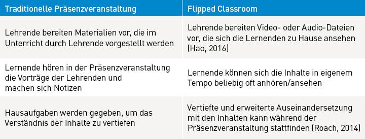Tabelle zu traditioneller Präsenzveranstaltung und Flipped Classroom