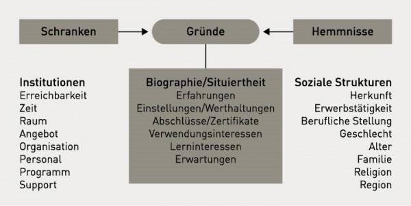 Grafik: Drei Spalten, außen zwei Kästen in der Mitte ein Oval und ein Kasten