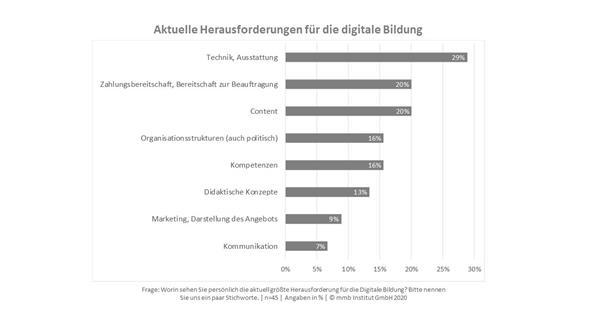 Aktuelle Herausforderungen für die digitale Bildung