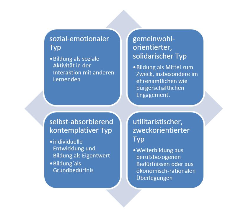 Das Bild zeigt eine Grafik mit den verschiedenen Typen zum Bildungsverständnis Älterer.