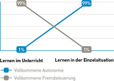 Eine Grafik, die den Grad der Autonomie und der Fremdsteuerung im Unterricht zeigt.