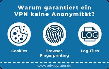 Das Bild zeigt eine Visualisierung des Textes warum VPN keine Anonymität garantiert.