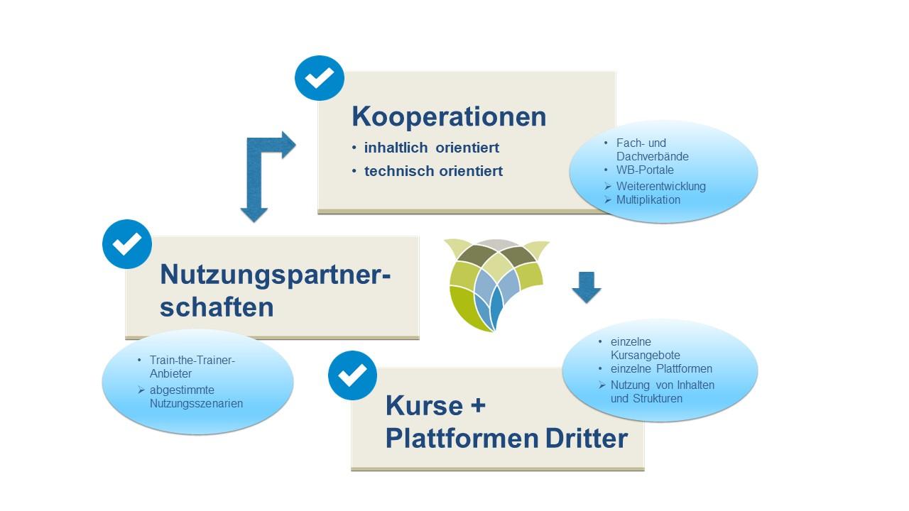 Kooperationsformen EULE Lernbereich