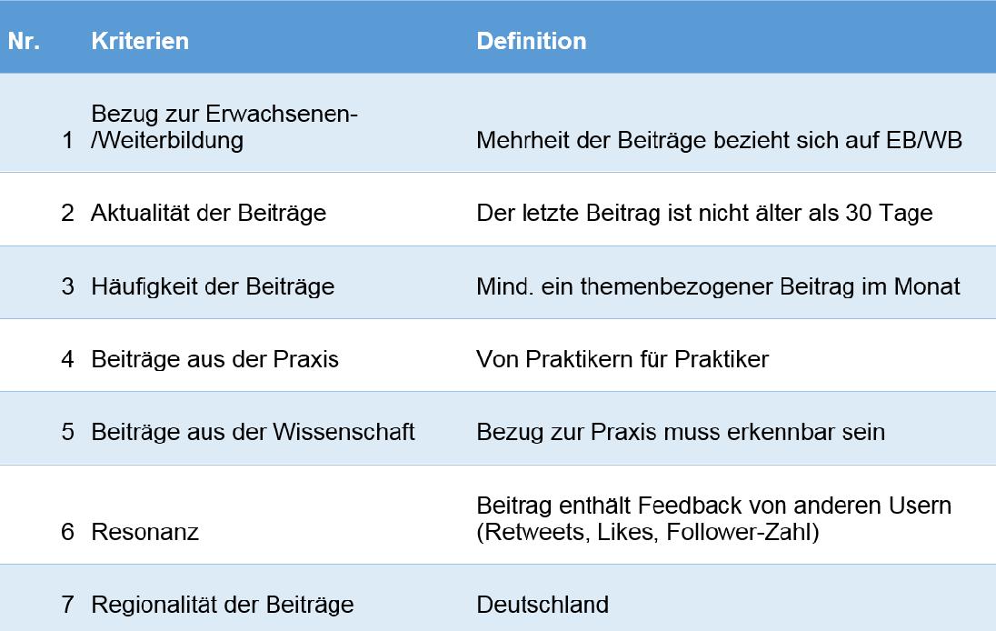 Tabelle 1: Kriterien zur Auswahl der Quellen