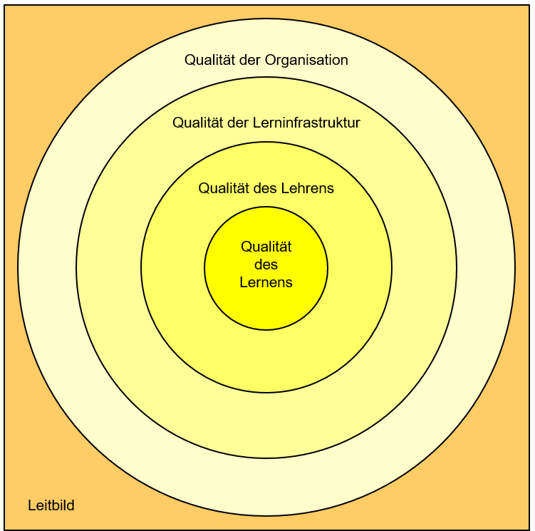 Die Kontexte des Lernens. (Grafik: ArtSet)