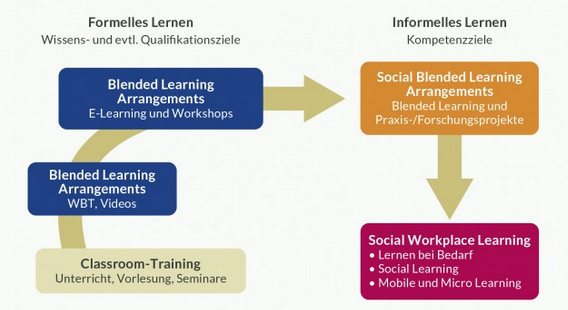 Grafik zu Social Workplace Learning