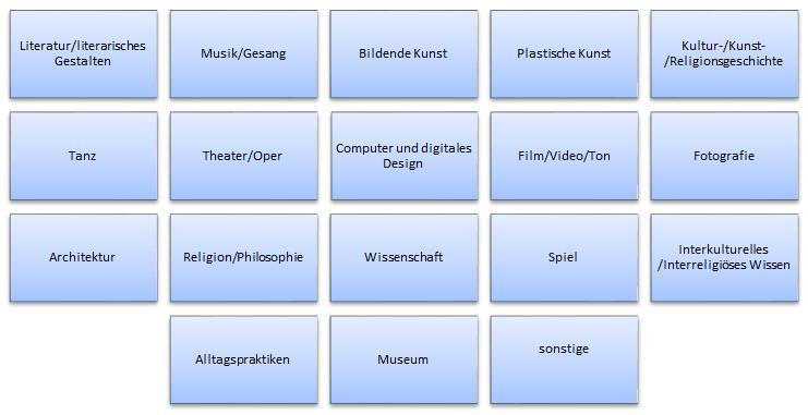 Die Tabelle listet die Sparten des systematisch-rezeptiven Portals auf.