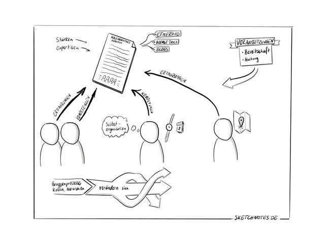 Sketchnote zur gemeinsamen Texterstellung