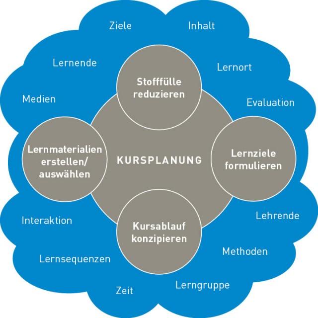 Elemente der Kursplanung als Kreise in einer Grafik