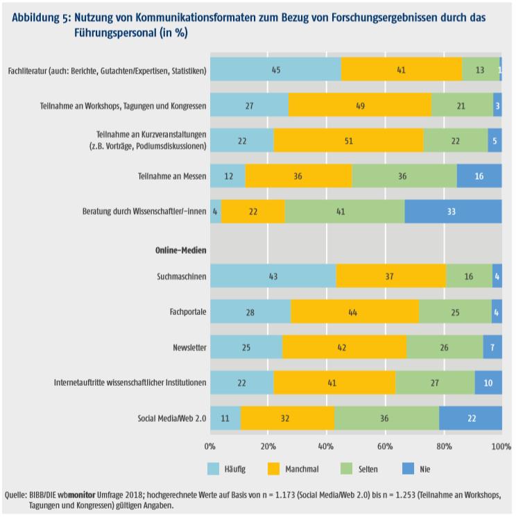 Die Grafik zeigt die Nutzung von Kommunikationsformaten zum Bezug von Forschungsergebnissen durch das Führungspersonal.