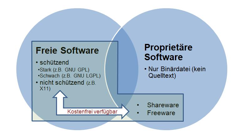 Die Grafik zeigt die Abgrenzung von freier und proprietäter Software.