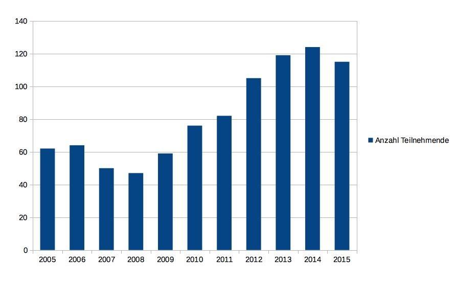 Eurocom präsentation fertige Fertige powerpoint