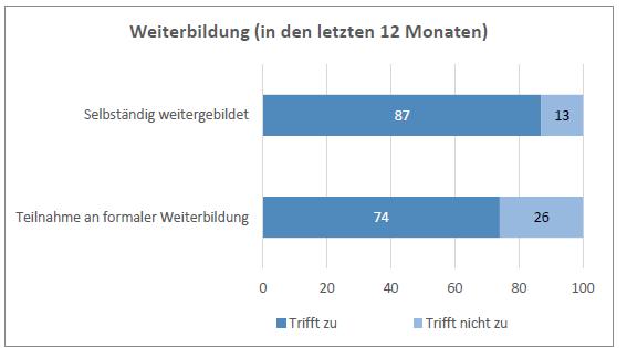 Balkendiagramm zu selbstständiger Weiterbildung (87 %) und formaler Weiterbildung (74 %)