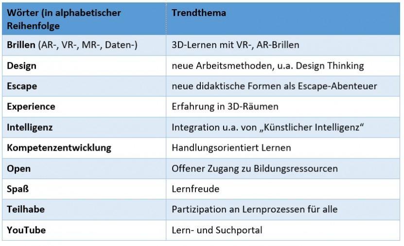 Tabelle zu Begriffen mit Erläuterungen zu den Trendthemen in der Weiterbildung