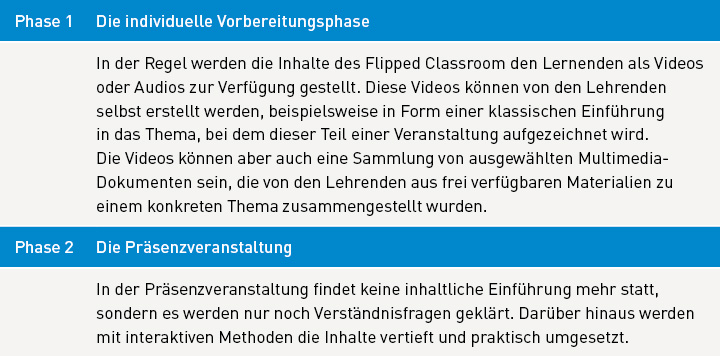 Tabelle zum exemplarischen Ablauf des Flipped Classroom