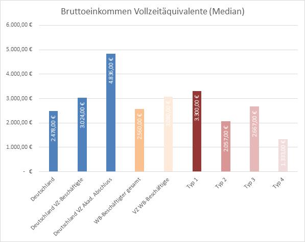 Das Bild zeigt eine Übersicht über das Bruttoeinkommen auf Vollzeitbeschäftigung hochgerechnet.