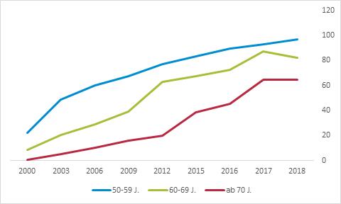 Chart zur Entwicklung der Mediennutzung nach Altersgruppe