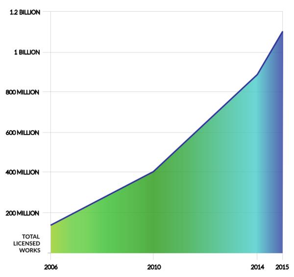 Ein Diagramm das die Zahl der CC lizensierten Werke in den letzten Jahren veranschaulicht