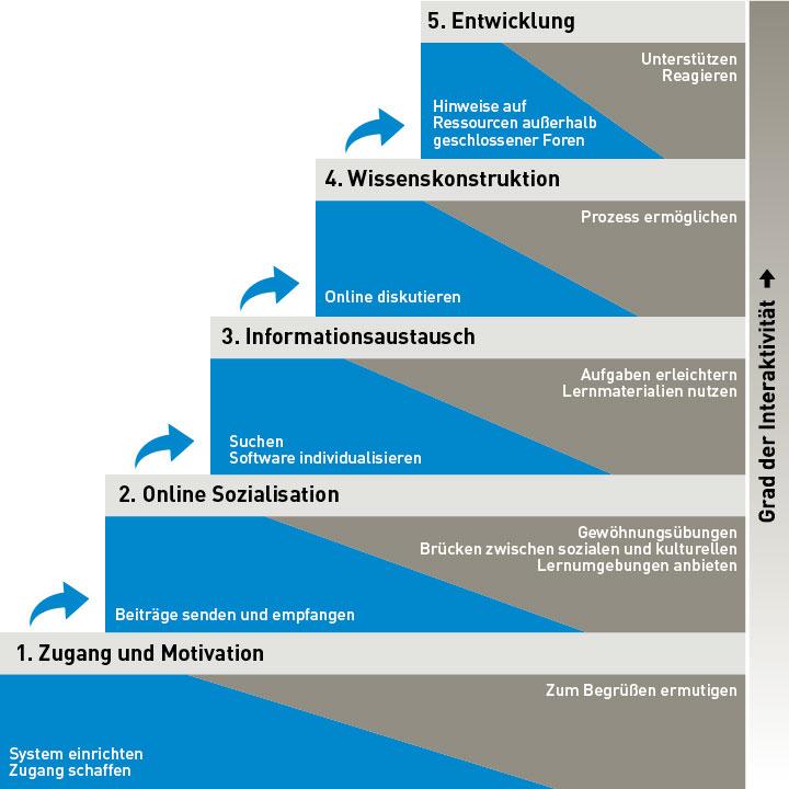 Fünf-Stufen-Modell nach Gilly Salmon