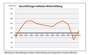 Trendstudie: Weiterbildung in der Pandemie