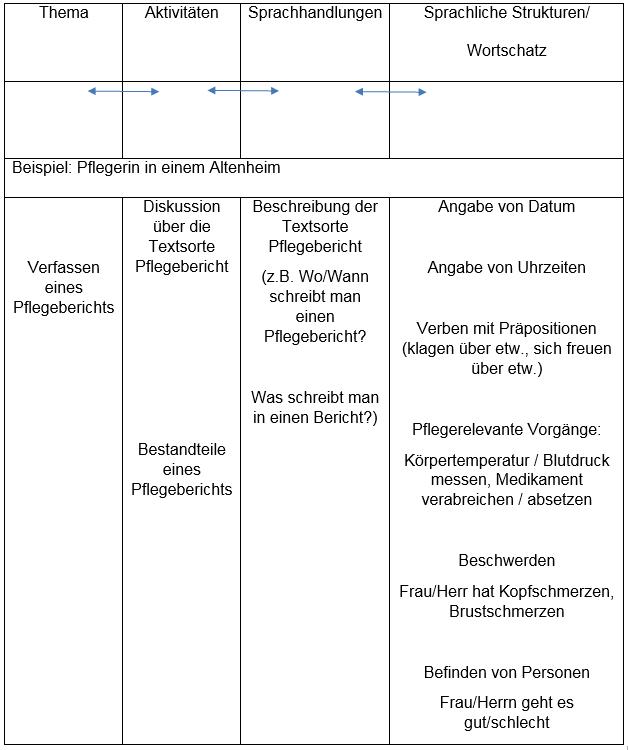 Die Tabelle zeigt die Bezüge von Thema, Aktivitäten, Sprachhandlung und Wortschatz im Sprachlernen.